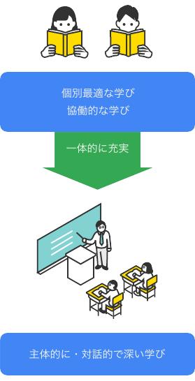 令和の日本型学校教育イメージイラスト
